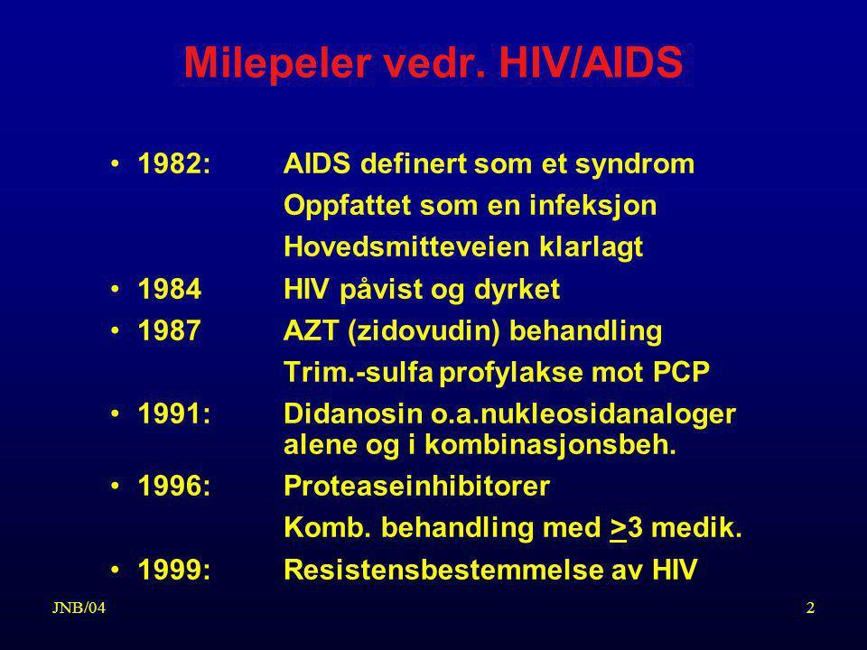Milepeler vedr. HIV/AIDS