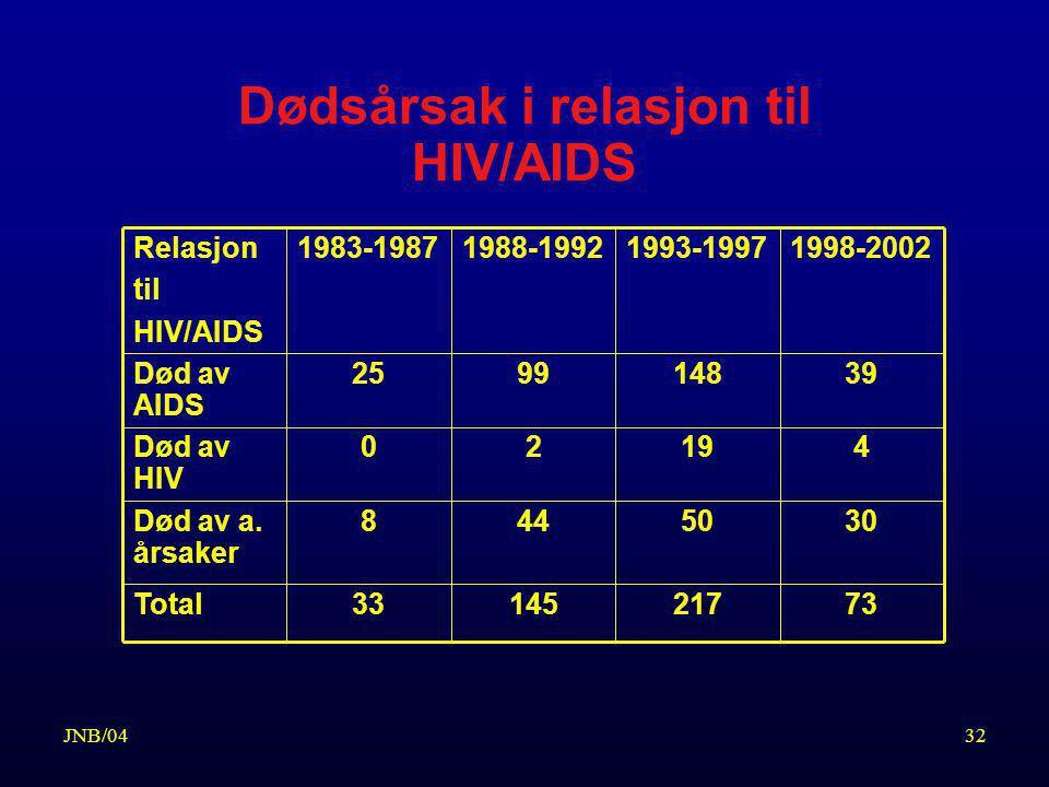 Dødsårsak i relasjon til HIV/AIDS