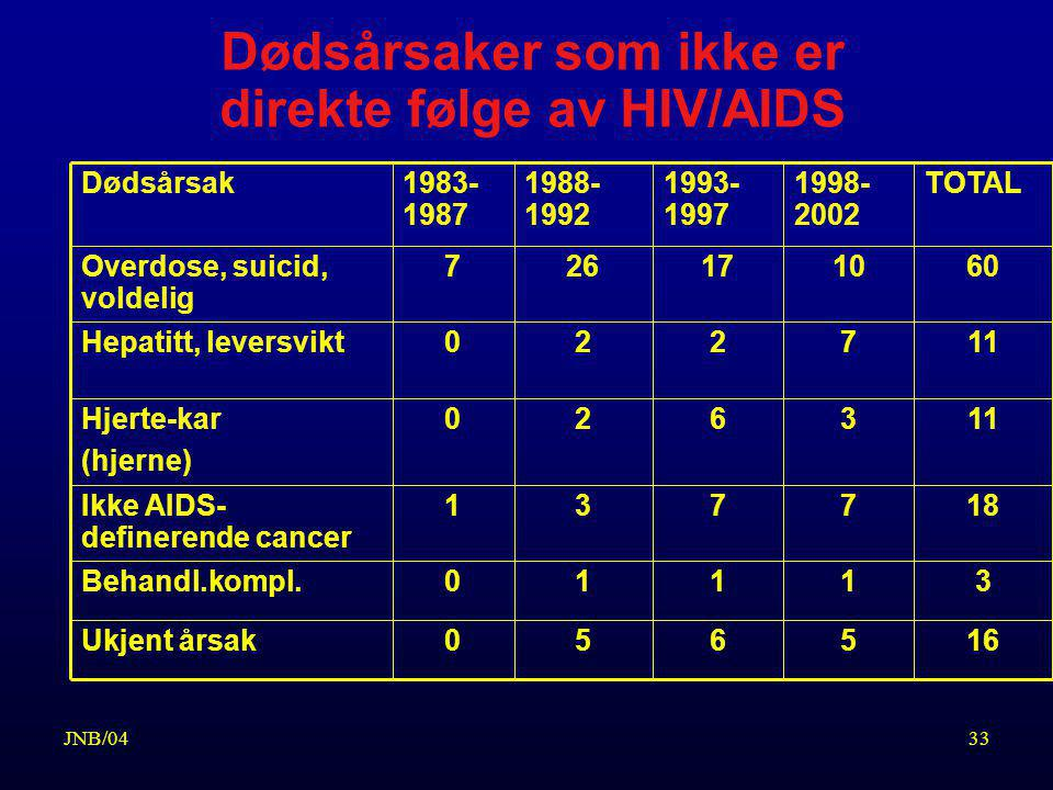Dødsårsaker som ikke er direkte følge av HIV/AIDS