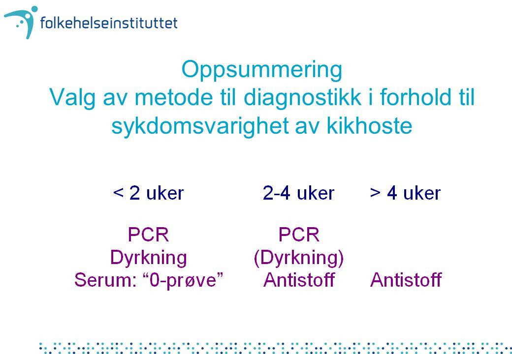 Oppsummering Valg av metode til diagnostikk i forhold til sykdomsvarighet av kikhoste
