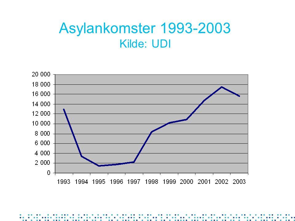 Asylankomster 1993-2003 Kilde: UDI