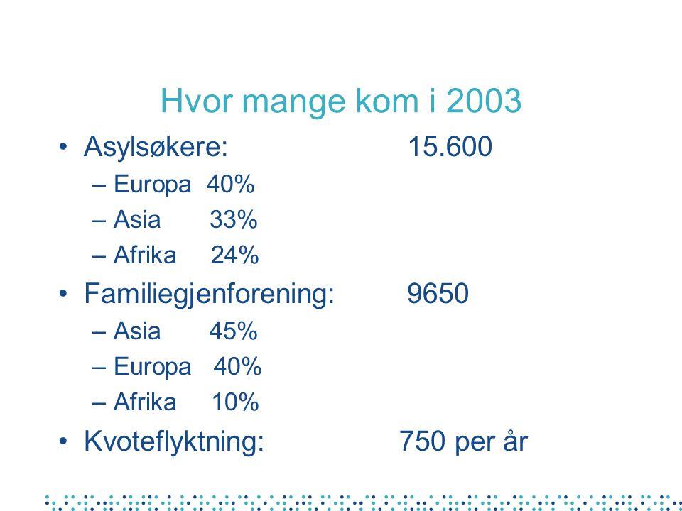 Hvor mange kom i 2003 Asylsøkere: 15.600 Familiegjenforening: 9650