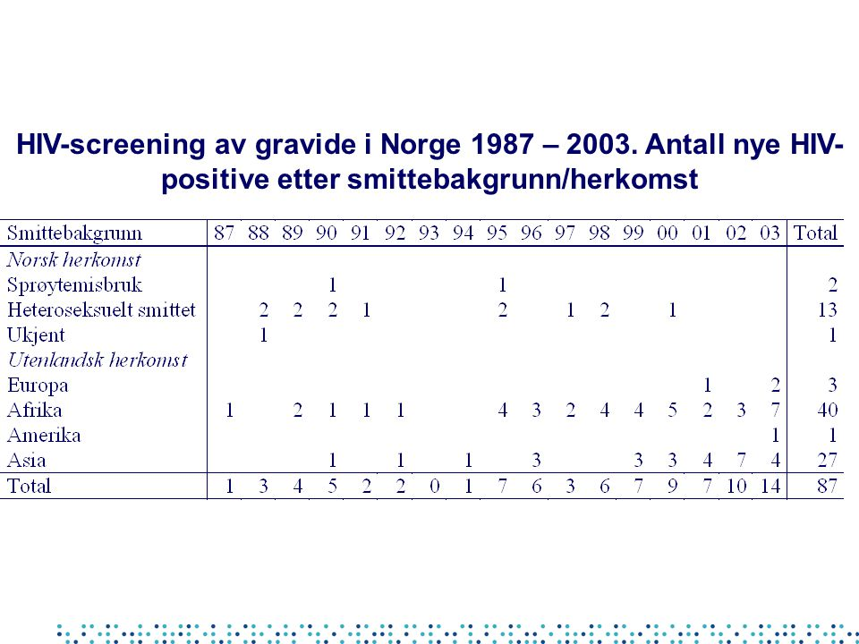 HIV-screening av gravide i Norge 1987 – 2003