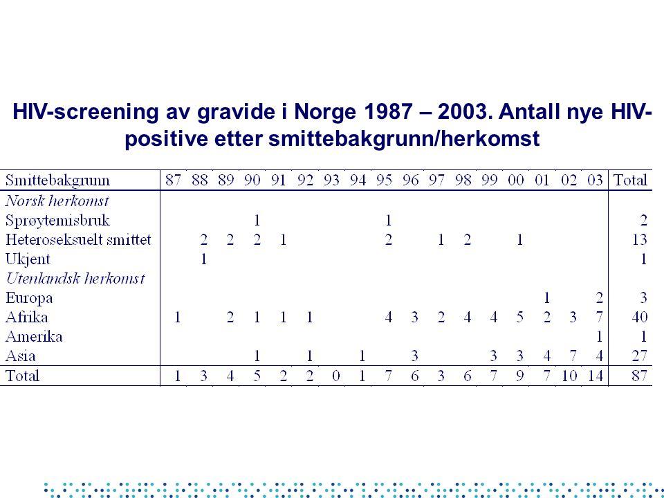 HIV-screening av gravide i Norge 1987 – 2003