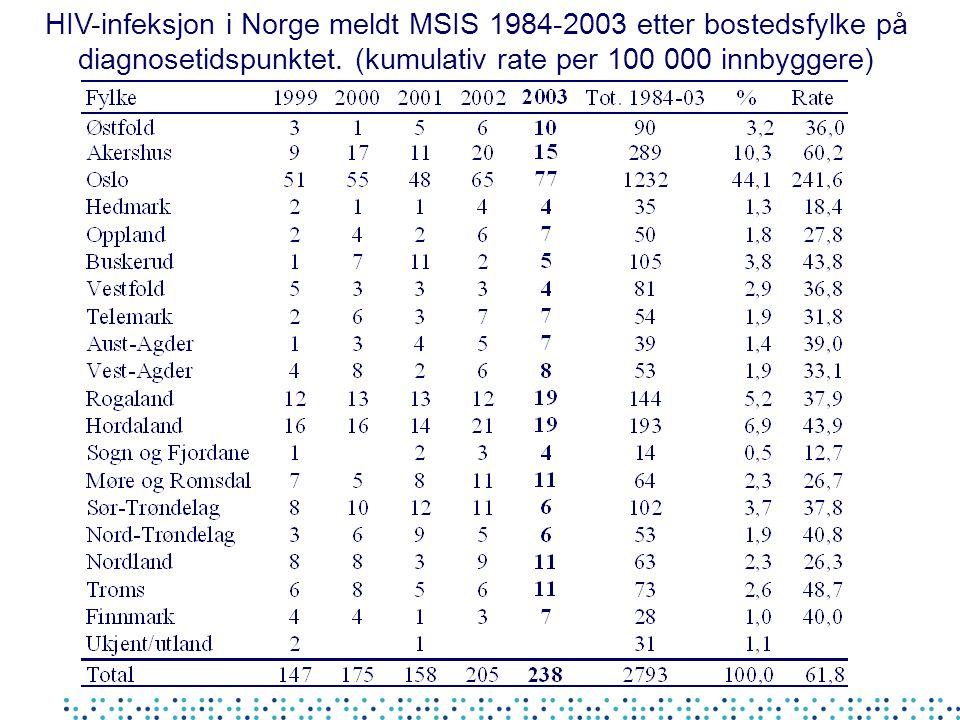 HIV-infeksjon i Norge meldt MSIS 1984-2003 etter bostedsfylke på diagnosetidspunktet.