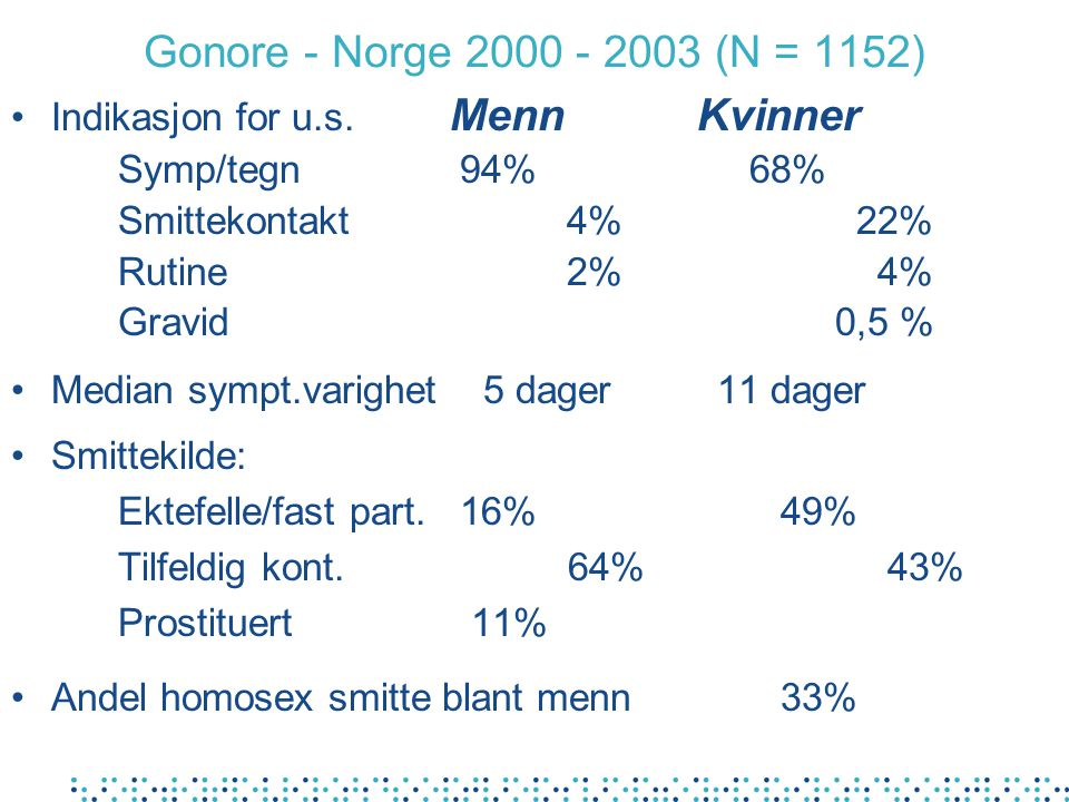 Gonore - Norge 2000 - 2003 (N = 1152)
