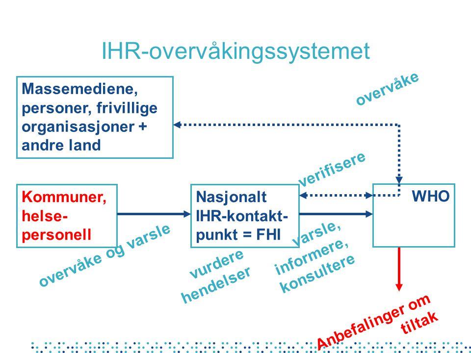 IHR-overvåkingssystemet