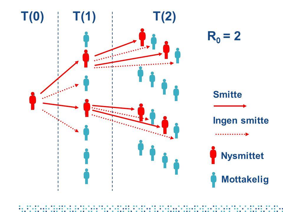 T(0) T(1) T(2) R0 = 2 Smitte Ingen smitte Nysmittet Mottakelig