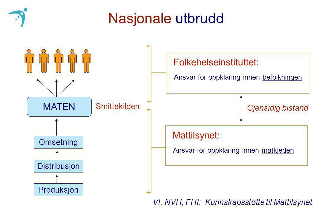 Nasjonale utbrudd Folkehelseinstituttet: MATEN Mattilsynet: