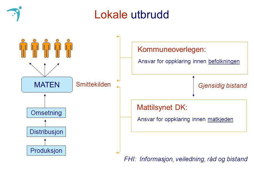 Lokale utbrudd Kommuneoverlegen: MATEN Mattilsynet DK: Smittekilden