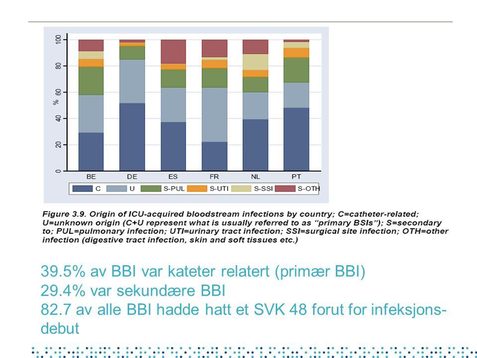 39. 5% av BBI var kateter relatert (primær BBI) 29