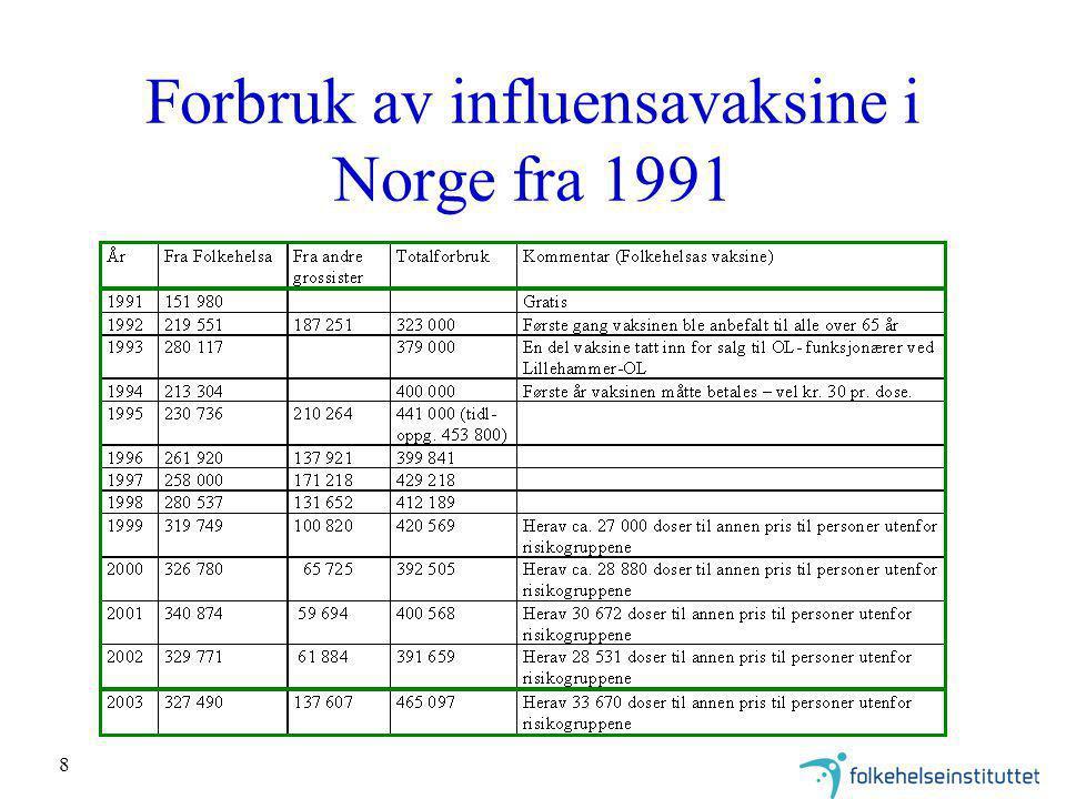 Forbruk av influensavaksine i Norge fra 1991