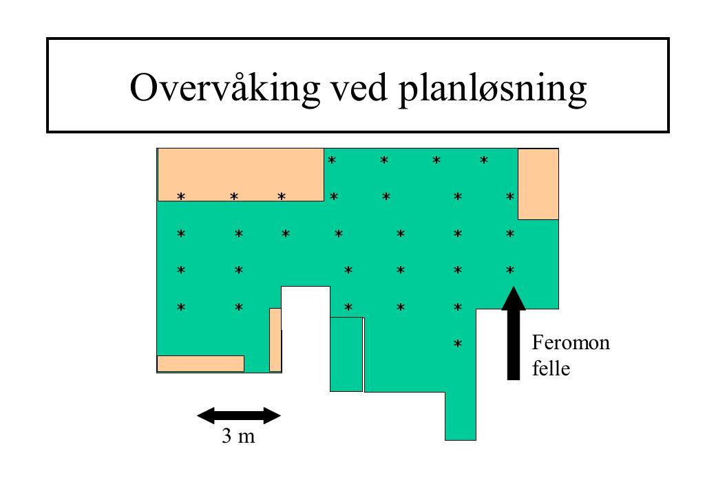 Overvåking ved planløsning