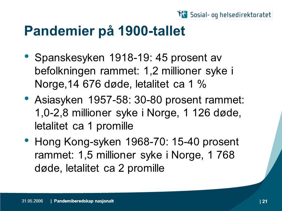 Pandemier på 1900-tallet Spanskesyken 1918-19: 45 prosent av befolkningen rammet: 1,2 millioner syke i Norge,14 676 døde, letalitet ca 1 %