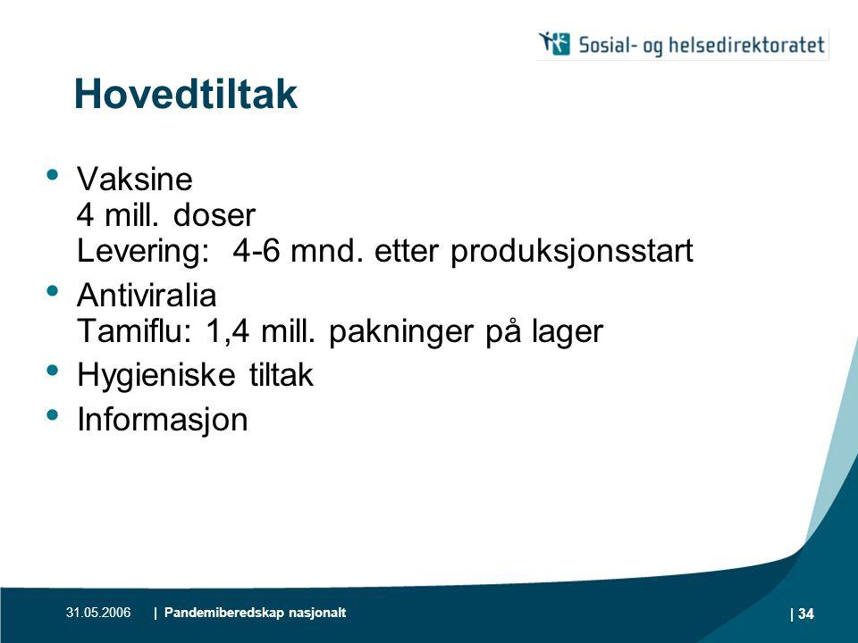 Hovedtiltak Vaksine 4 mill. doser Levering: 4-6 mnd. etter produksjonsstart. Antiviralia Tamiflu: 1,4 mill. pakninger på lager.