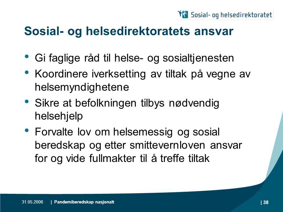 Sosial- og helsedirektoratets ansvar