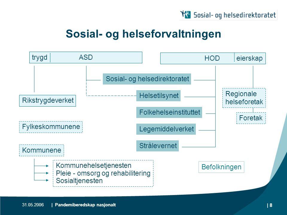 Sosial- og helseforvaltningen