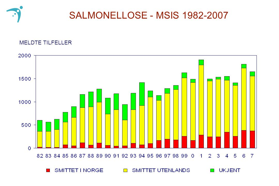 SALMONELLOSE - MSIS 1982-2007 MELDTE TILFELLER