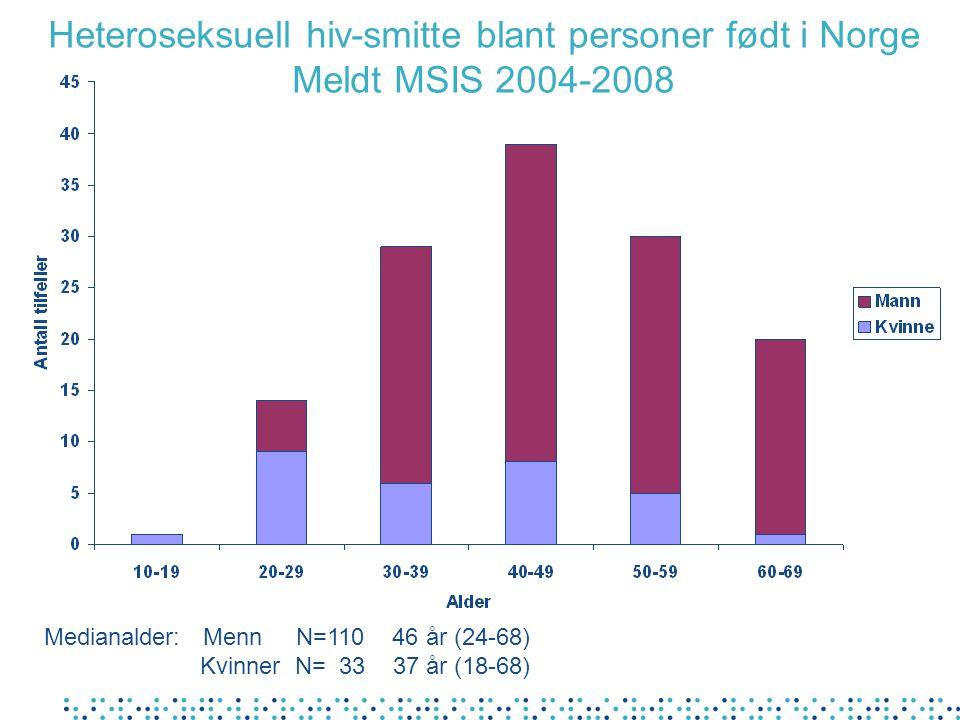 Heteroseksuell hiv-smitte blant personer født i Norge Meldt MSIS 2004-2008