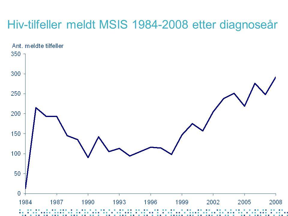 Hiv-tilfeller meldt MSIS 1984-2008 etter diagnoseår