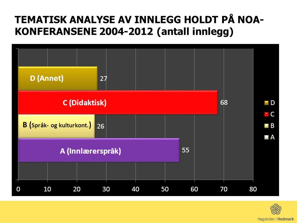 TEMATISK ANALYSE AV INNLEGG HOLDT PÅ NOA-KONFERANSENE 2004-2012 (antall innlegg)