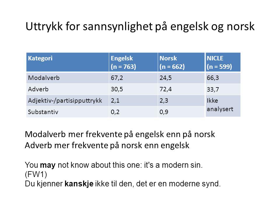 Uttrykk for sannsynlighet på engelsk og norsk