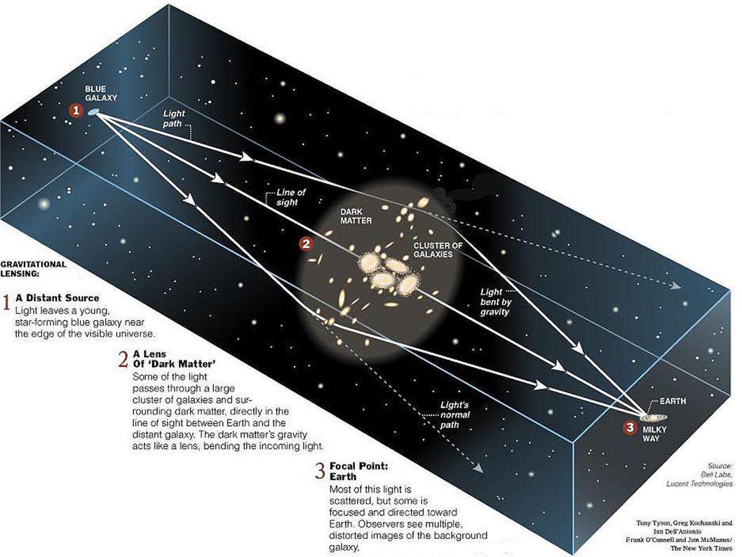 Oppdagelse av gravitasjonslinsing fra galaksehoper (Lynds & Petrosian, Soucail) 1986/87