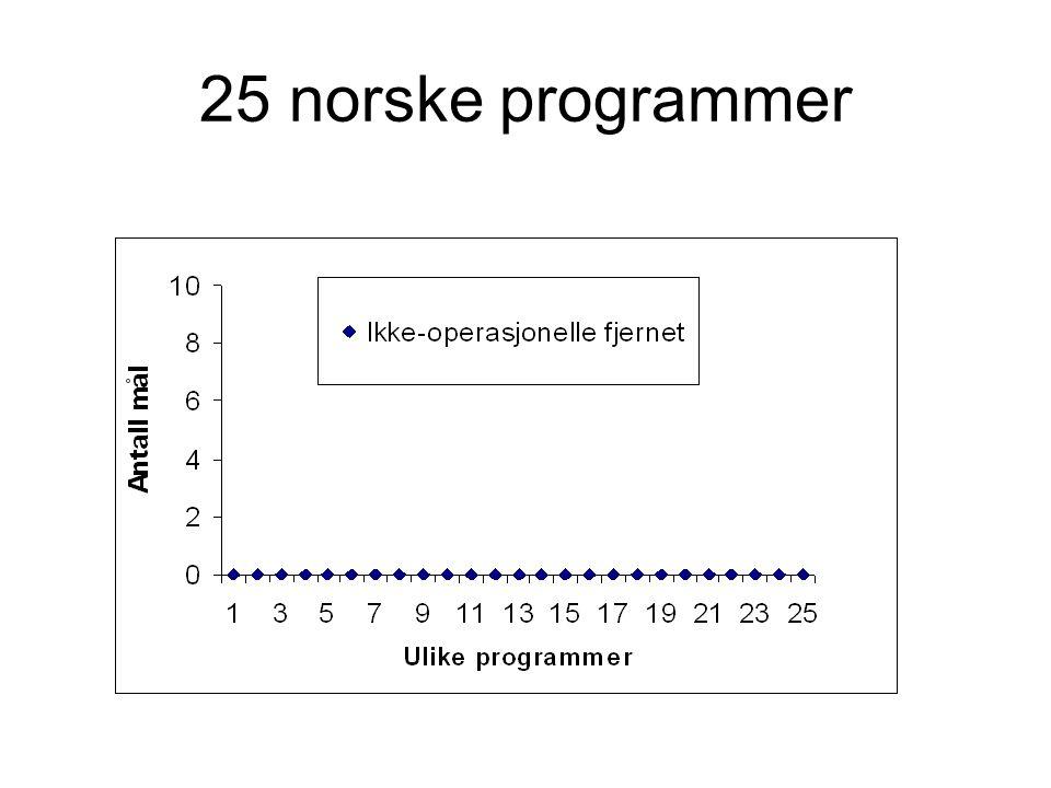 25 norske programmer