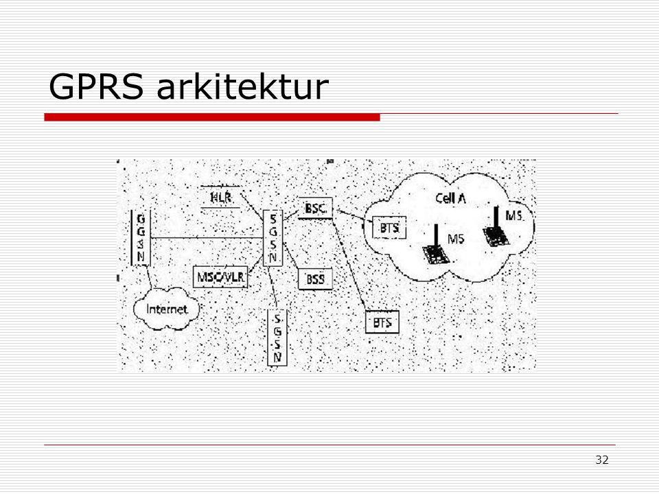 GPRS arkitektur