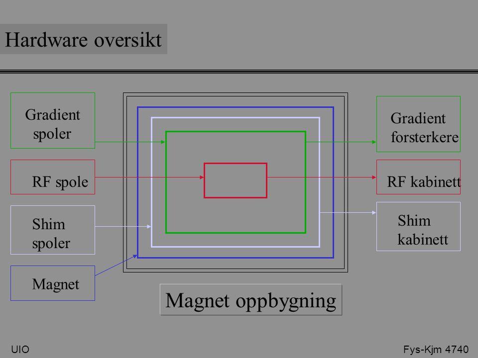 Hardware oversikt Magnet oppbygning Gradient spoler Gradient