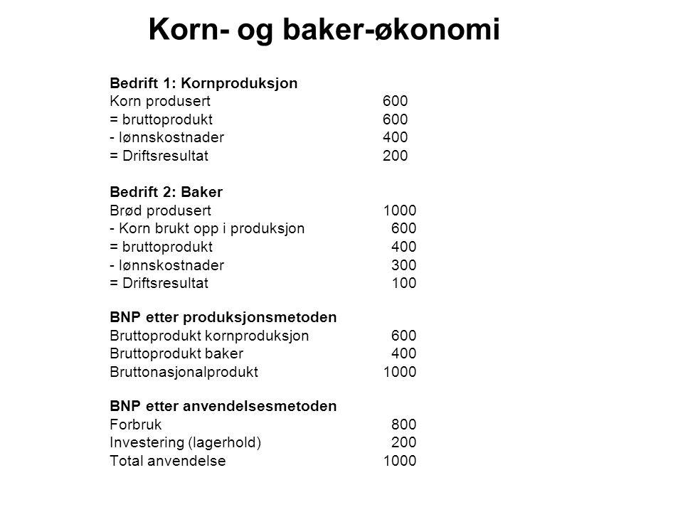 Korn- og baker-økonomi