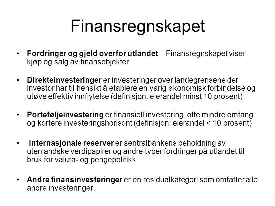 Finansregnskapet Fordringer og gjeld overfor utlandet - Finansregnskapet viser kjøp og salg av finansobjekter.