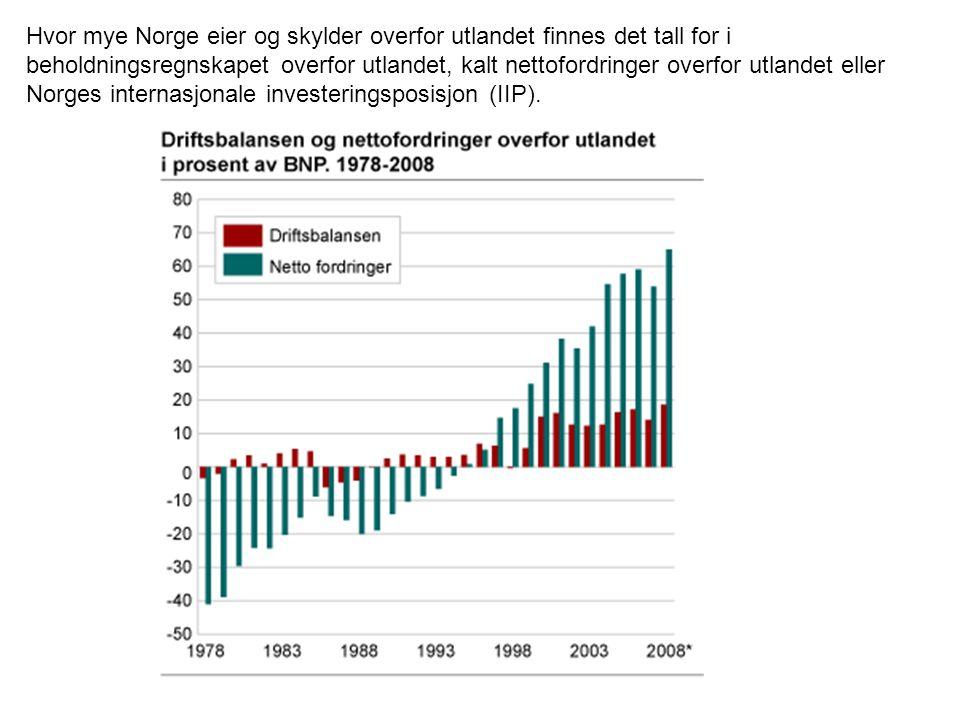 Hvor mye Norge eier og skylder overfor utlandet finnes det tall for i beholdningsregnskapet overfor utlandet, kalt nettofordringer overfor utlandet eller Norges internasjonale investeringsposisjon (IIP).