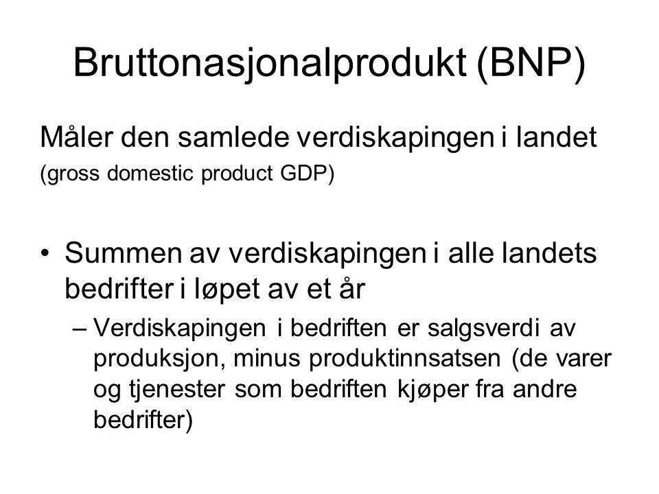 Bruttonasjonalprodukt (BNP)