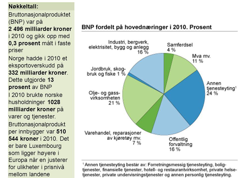 Nøkkeltall: Bruttonasjonalproduktet (BNP) var på 2 496 milliarder kroner i 2010 og gikk opp med 0,3 prosent målt i faste priser.