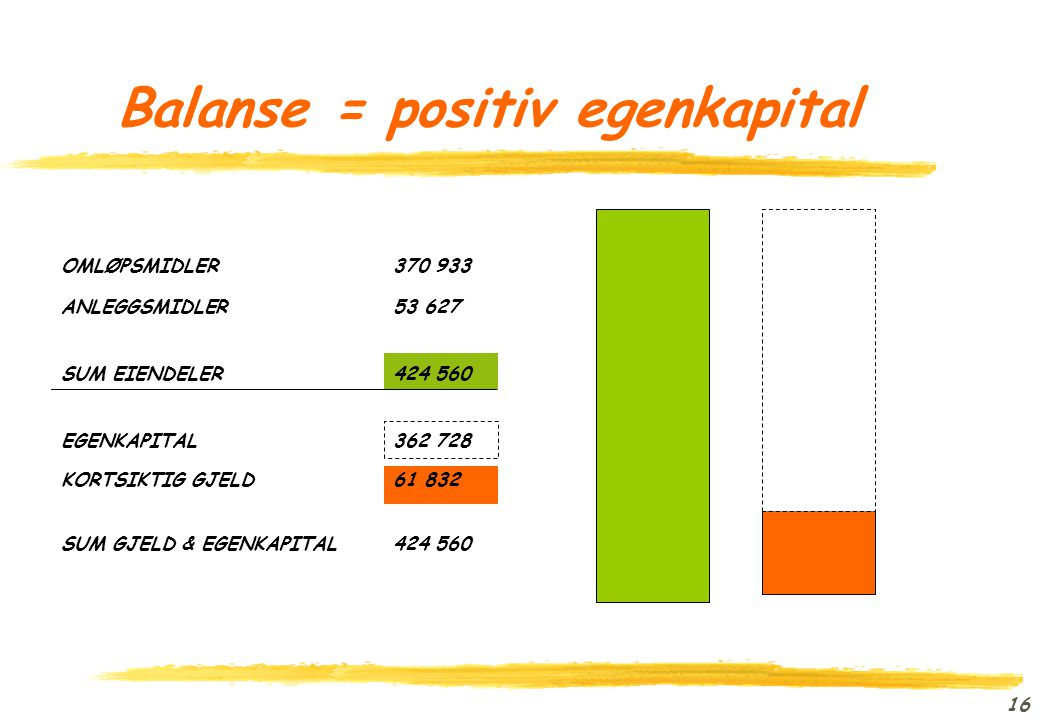 Balanse = positiv egenkapital