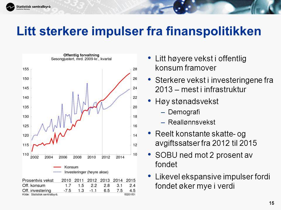Litt sterkere impulser fra finanspolitikken