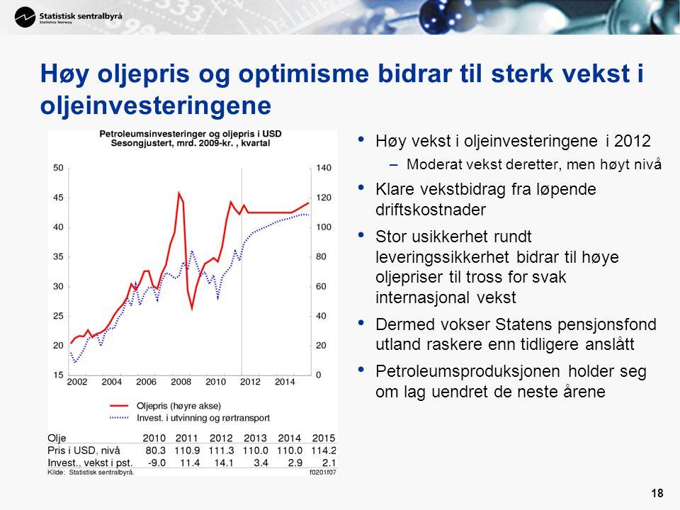 Høy oljepris og optimisme bidrar til sterk vekst i oljeinvesteringene