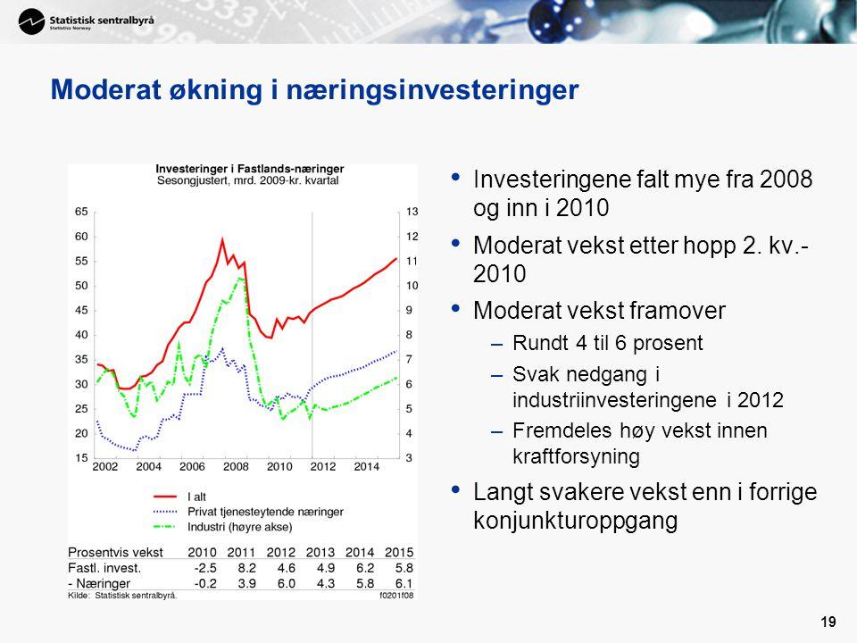Moderat økning i næringsinvesteringer