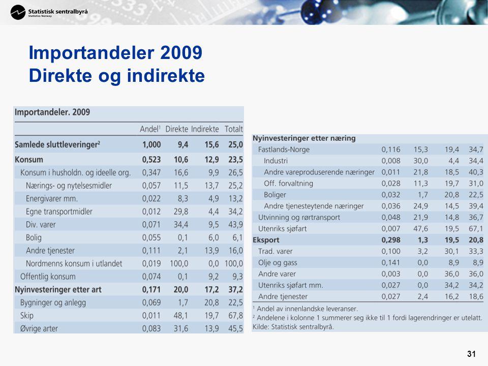 Importandeler 2009 Direkte og indirekte