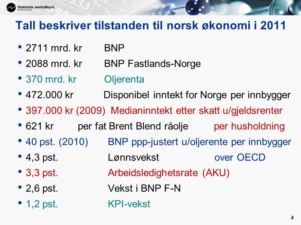 Tall beskriver tilstanden til norsk økonomi i 2011