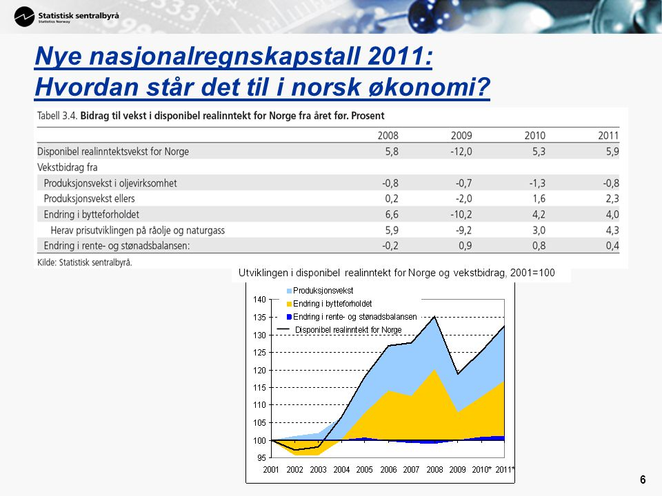 Nye nasjonalregnskapstall 2011: Hvordan står det til i norsk økonomi