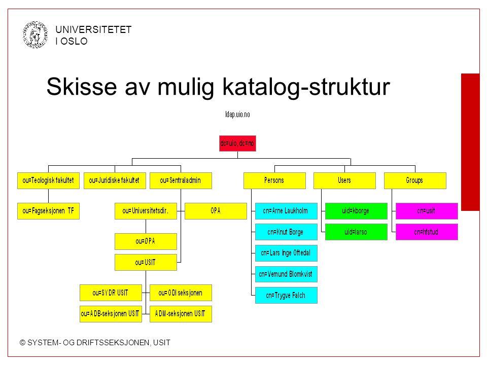 Skisse av mulig katalog-struktur