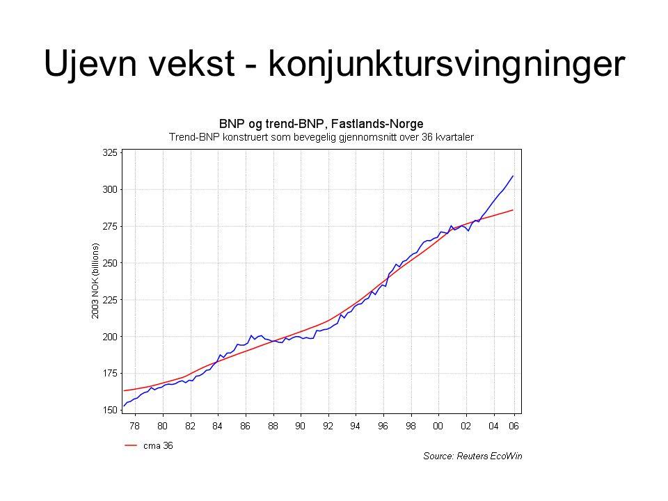 Ujevn vekst - konjunktursvingninger