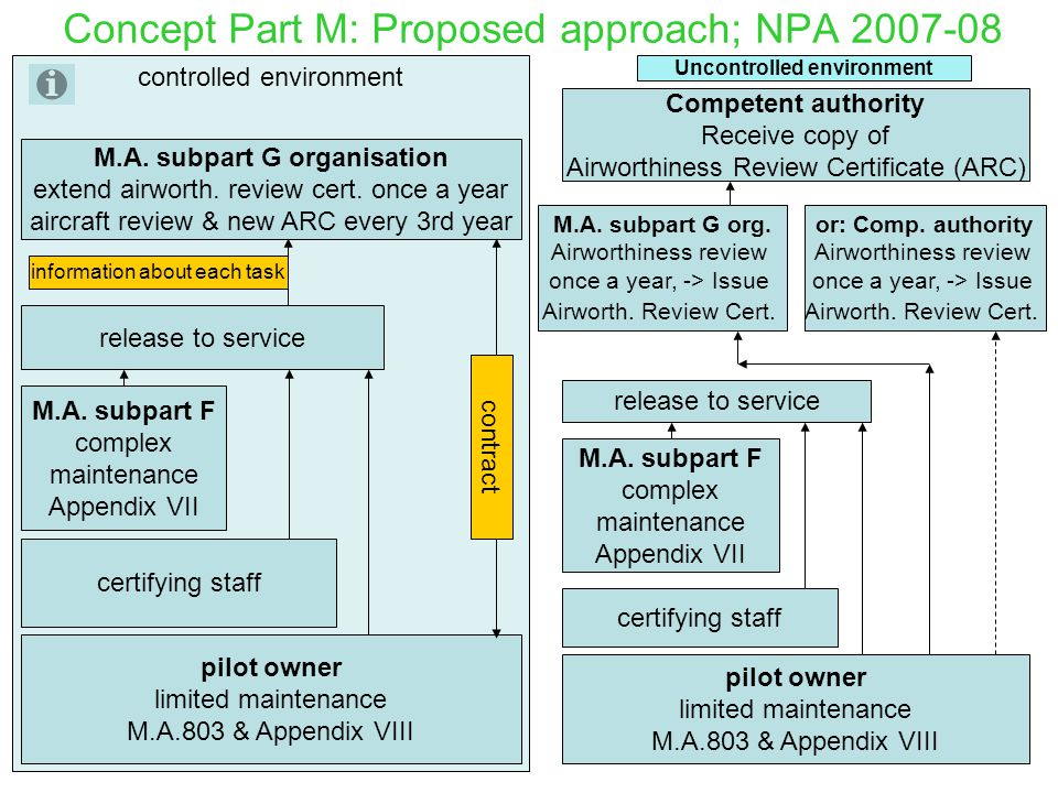 Concept Part M: Proposed approach; NPA 2007-08