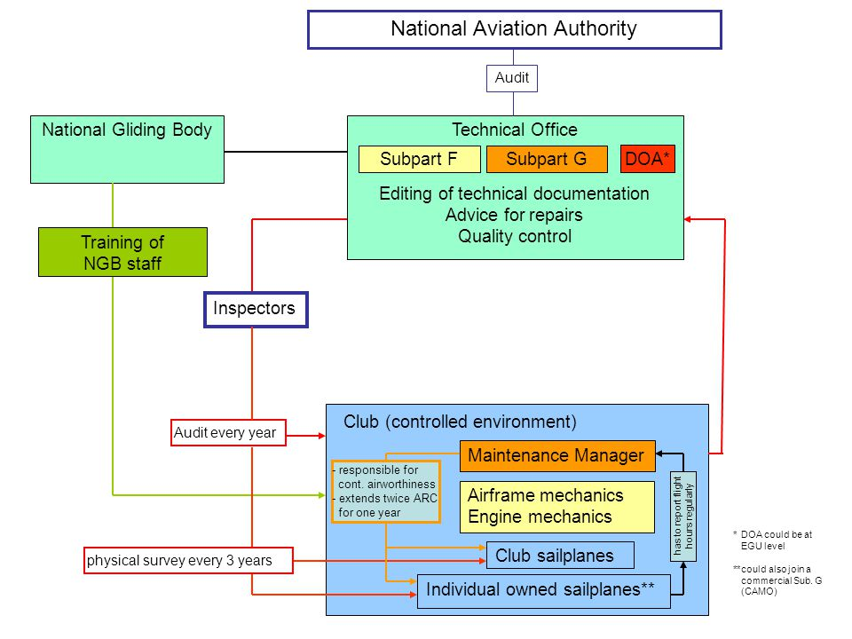 National Aviation Authority