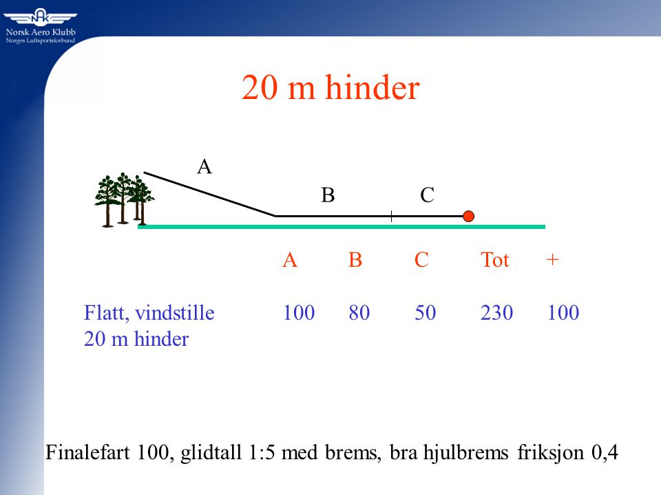 20 m hinder A B C A B C Tot + Flatt, vindstille 100 80 50 230 100
