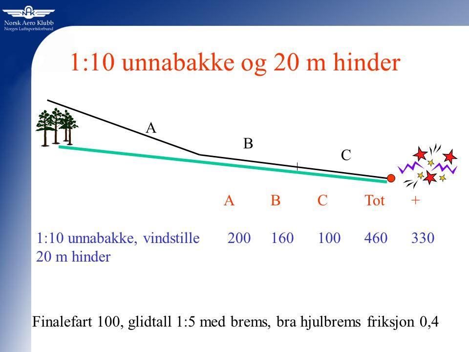 1:10 unnabakke og 20 m hinder A B C A B C Tot +