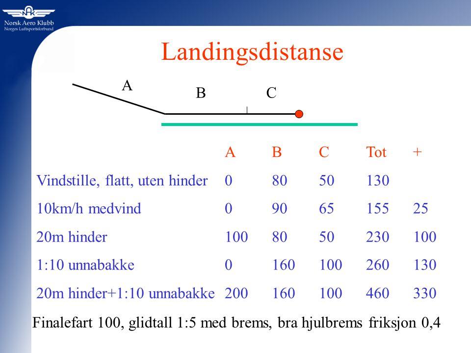 Landingsdistanse A B C A B C Tot +