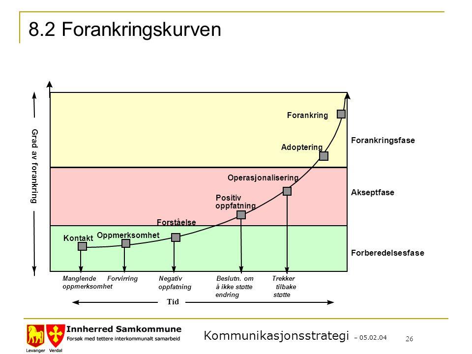 8.2 Forankringskurven Forankringsfase Grad av forankring Akseptfase